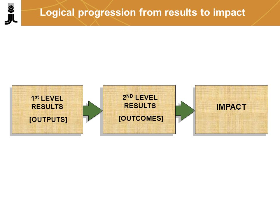 Logical progression from results to impact 1 st LEVEL RESULTS [OUTPUTS] 2 ND LEVEL RESULTS [OUTCOMES] IMPACT