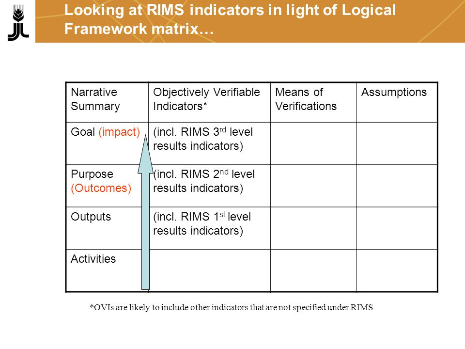 RIMS implies a significant shift in focus from level 1 (physical and financial progress) to level 2 (changes in behaviour) and level 3 (impact) …..