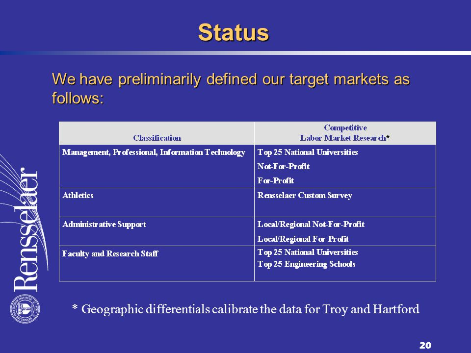20 Status We have preliminarily defined our target markets as follows: * Geographic differentials calibrate the data for Troy and Hartford