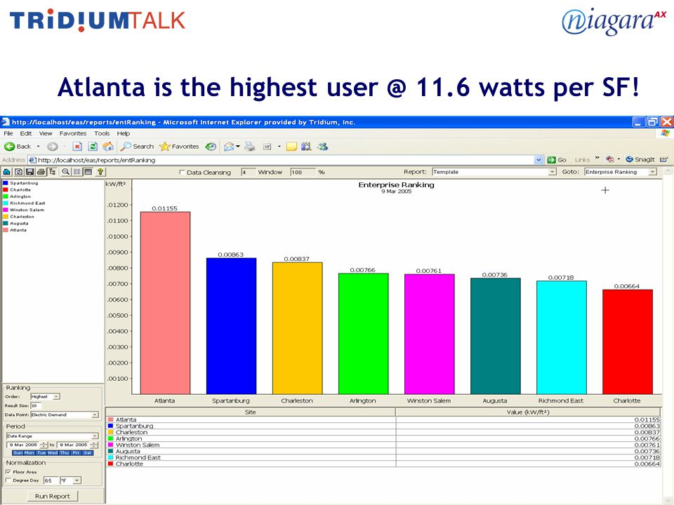 18 Atlanta is the highest 11.6 watts per SF!