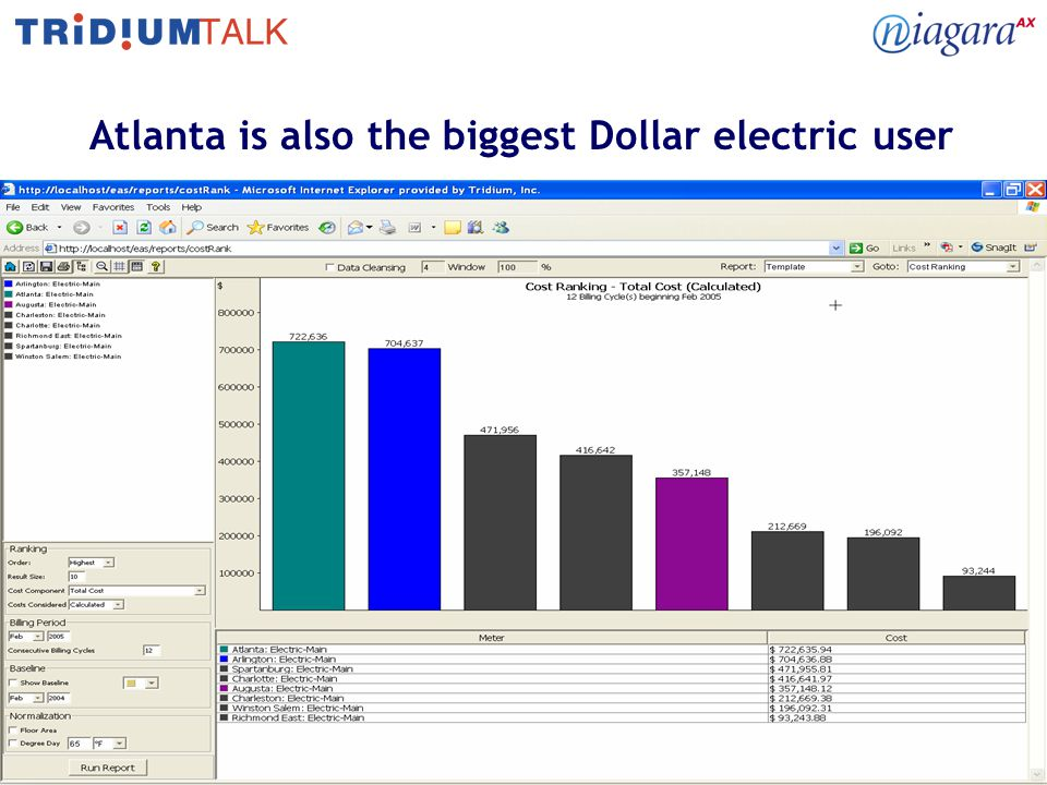 19 Atlanta is also the biggest Dollar electric user