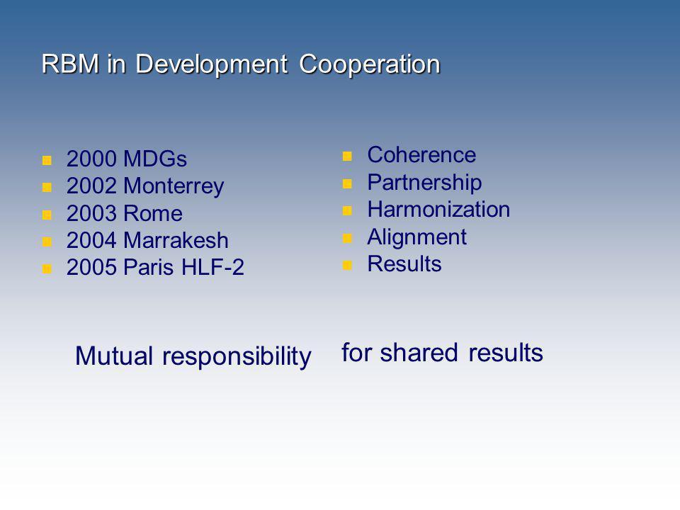 RBM in Development Cooperation 2000 MDGs 2002 Monterrey 2003 Rome 2004 Marrakesh 2005 Paris HLF-2 Mutual responsibility Coherence Partnership Harmoniz