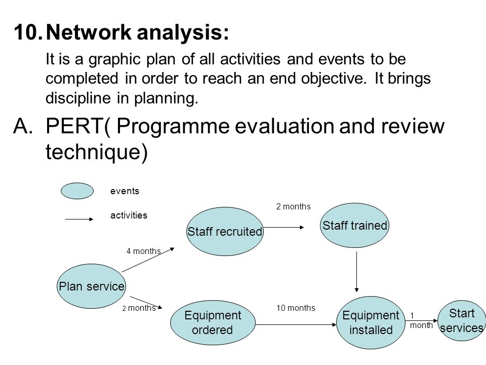 10.Network analysis: It is a graphic plan of all activities and events to be completed in order to reach an end objective. It brings discipline in pla
