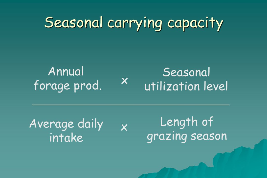 Seasonal carrying capacity Annual forage prod.