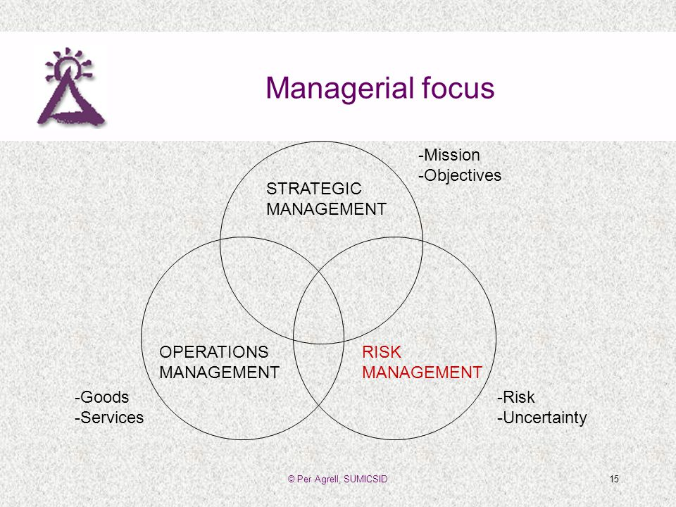 © Per Agrell, SUMICSID15 Managerial focus OPERATIONS MANAGEMENT RISK MANAGEMENT STRATEGIC MANAGEMENT -Mission -Objectives -Risk -Uncertainty -Goods -Services