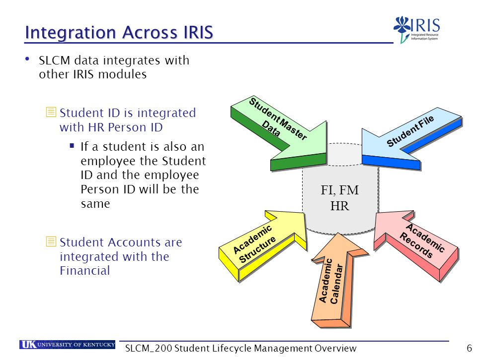 Student File – Application for Degree Contains records pertaining to applications for degrees including Academic year Academic session Application status Program ID 57SLCM_200 Student Lifecycle Management Overview
