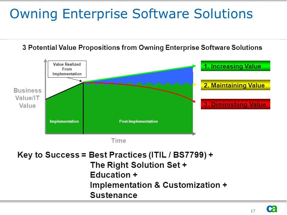 Questions & Discussion amit.chatterjee@ca.com 18June 3, 2014 EITM: Enterprise IT Management Copyright © 2008 CA