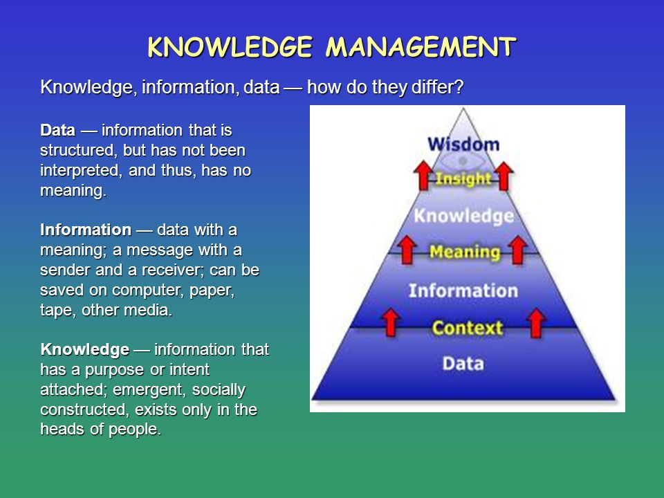 KNOWLEDGE MANAGEMENT Data information that is structured, but has not been interpreted, and thus, has no meaning. Information data with a meaning; a m