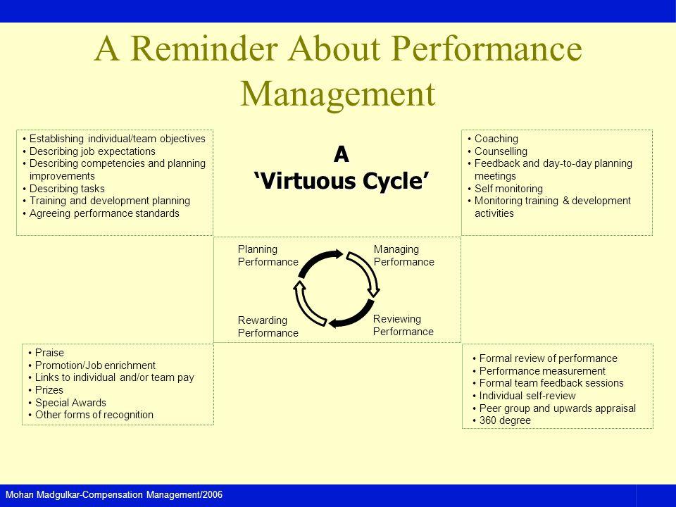 Mohan Madgulkar-Compensation Management/2006 Establishing individual/team objectives Describing job expectations Describing competencies and planning