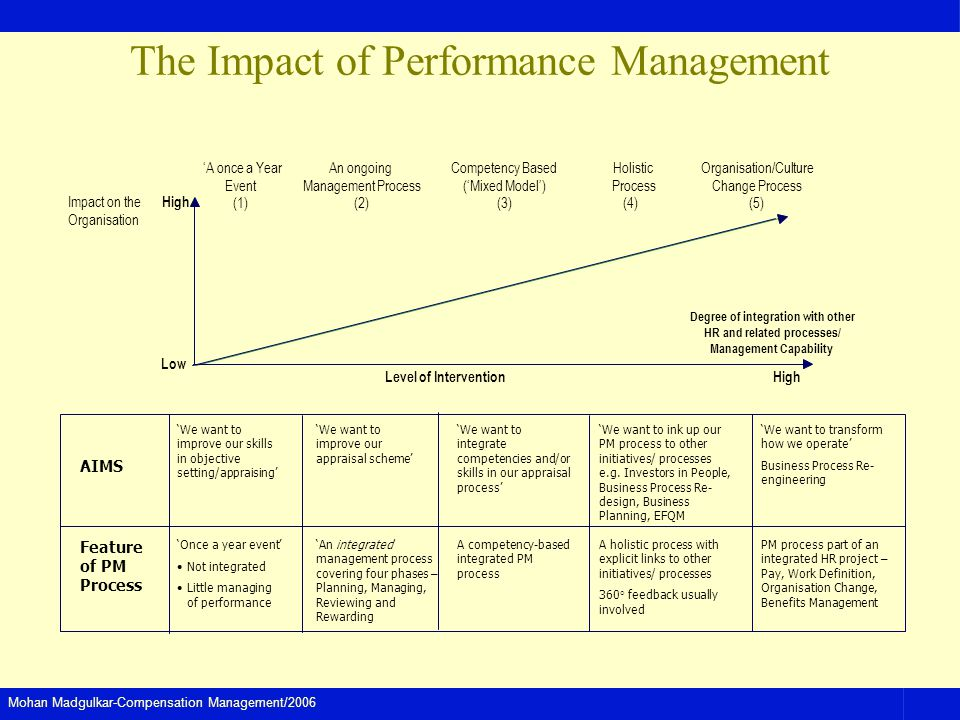 Mohan Madgulkar-Compensation Management/2006 High Impact on the Organisation Low An ongoing Management Process (2) Competency Based (Mixed Model) (3)