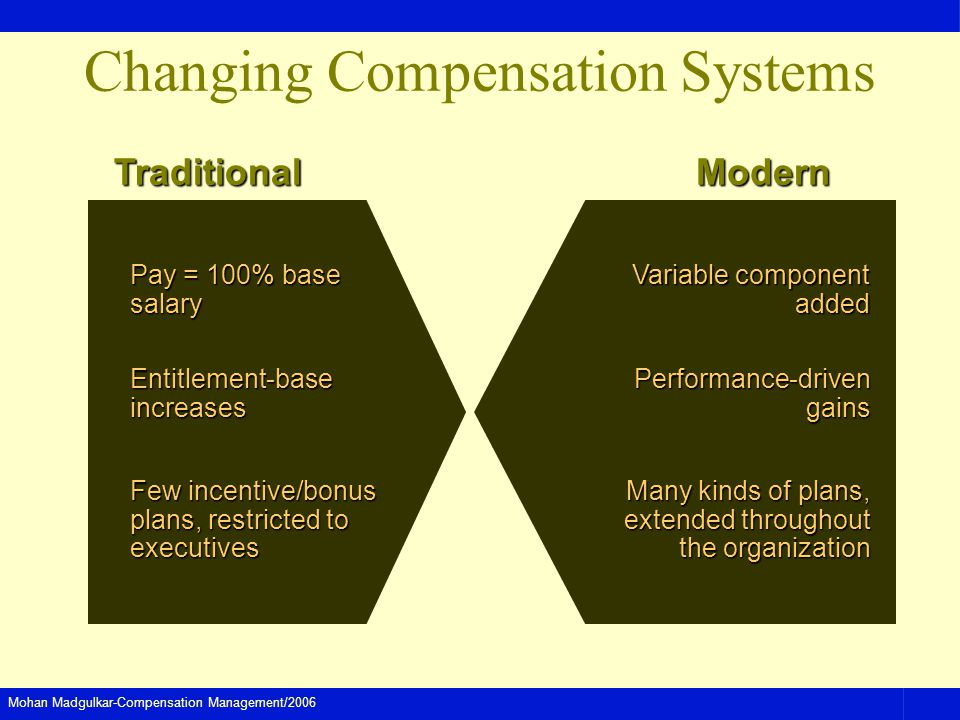 Mohan Madgulkar-Compensation Management/2006 Changing Compensation Systems TraditionalModernEntitlement-baseincreasesPerformance-drivengains Pay = 100