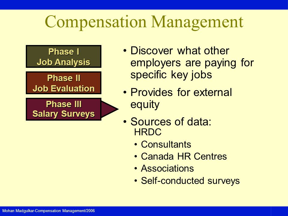 Mohan Madgulkar-Compensation Management/2006 Compensation Management Discover what other employers are paying for specific key jobs Provides for external equity Sources of data: HRDC Consultants Canada HR Centres Associations Self-conducted surveys Phase I Job Analysis Phase II Job Evaluation Phase III Salary Surveys