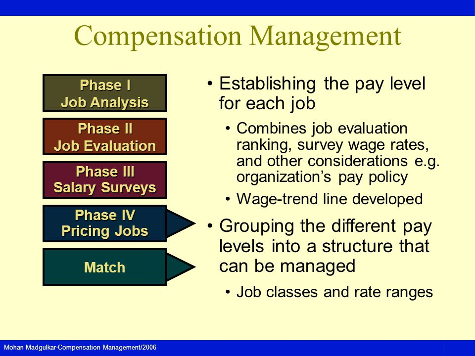 Mohan Madgulkar-Compensation Management/2006 Compensation Management Establishing the pay level for each job Combines job evaluation ranking, survey wage rates, and other considerations e.g.