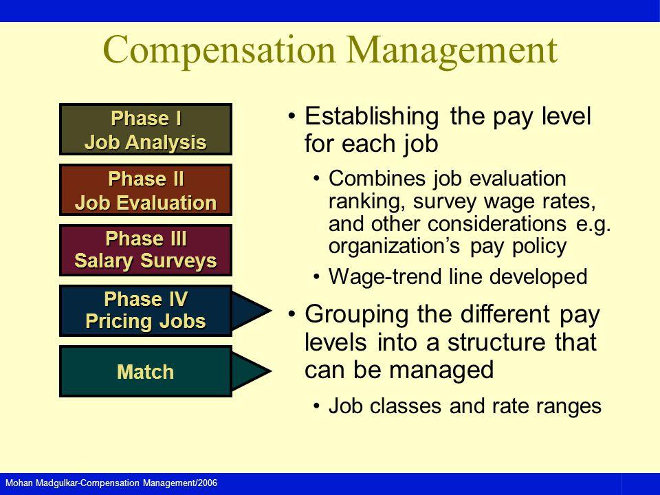 Mohan Madgulkar-Compensation Management/2006 Compensation Management Establishing the pay level for each job Combines job evaluation ranking, survey w