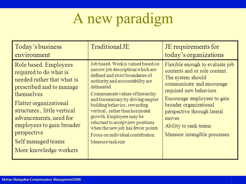 Mohan Madgulkar-Compensation Management/2006 A new paradigm Todays business environment Traditional JEJE requirements for todays organizations Role based.