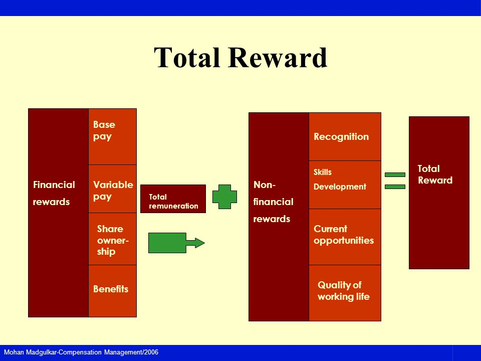 Mohan Madgulkar-Compensation Management/2006 Total Reward Financial rewards Base pay Variable pay Share owner- ship Benefits Total remuneration Non- financial rewards Recognition Skills Development Current opportunities Quality of working life Total Reward