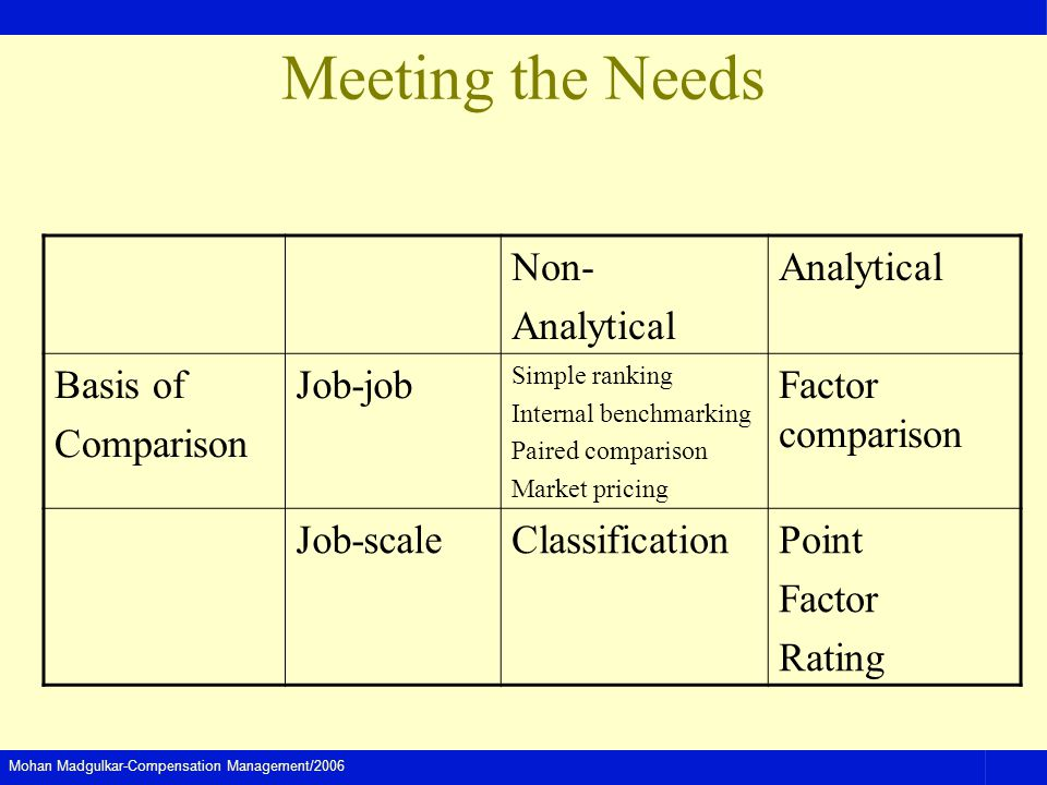 Mohan Madgulkar-Compensation Management/2006 Meeting the Needs Non- Analytical Basis of Comparison Job-job Simple ranking Internal benchmarking Paired