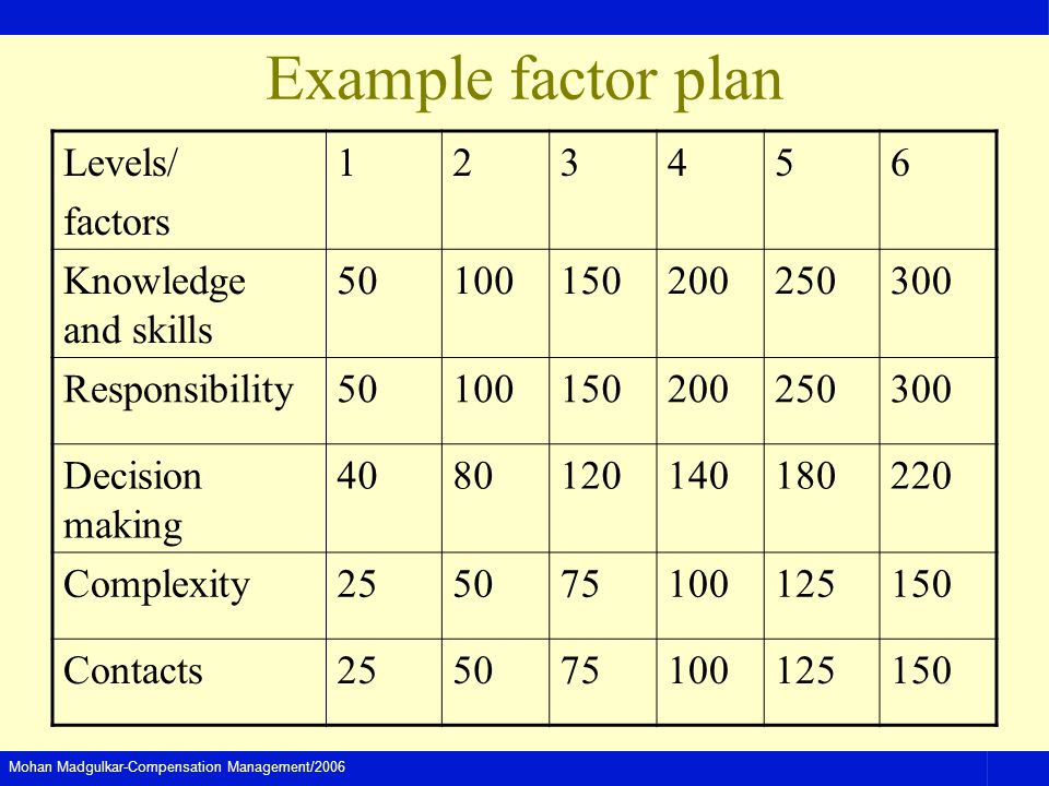Mohan Madgulkar-Compensation Management/2006 Example factor plan Levels/ factors 123456 Knowledge and skills 50100150200250300 Responsibility50100150200250300 Decision making 4080120140180220 Complexity255075100125150 Contacts255075100125150