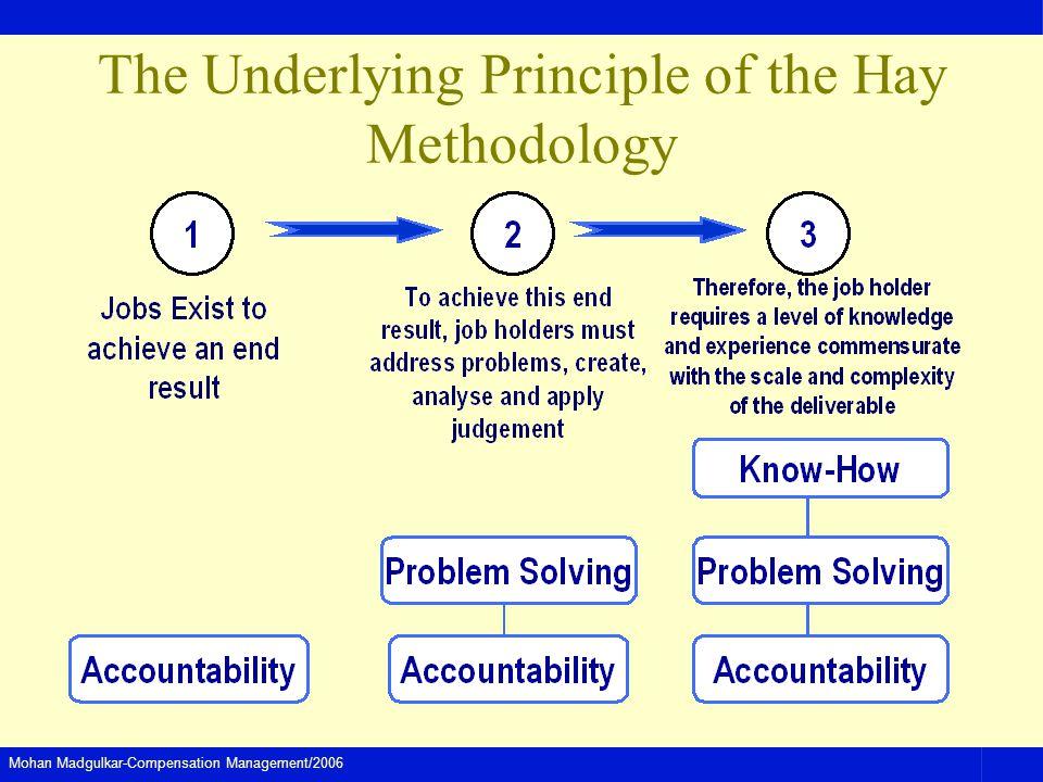 Mohan Madgulkar-Compensation Management/2006 The Underlying Principle of the Hay Methodology