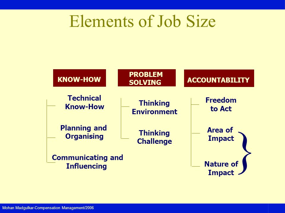 Mohan Madgulkar-Compensation Management/2006 Elements of Job Size Technical Know-How Planning and Organising Communicating and Influencing Freedom to Act Area of Impact Nature of Impact Thinking Environment Thinking Challenge PROBLEM SOLVING KNOW-HOW ACCOUNTABILITY }