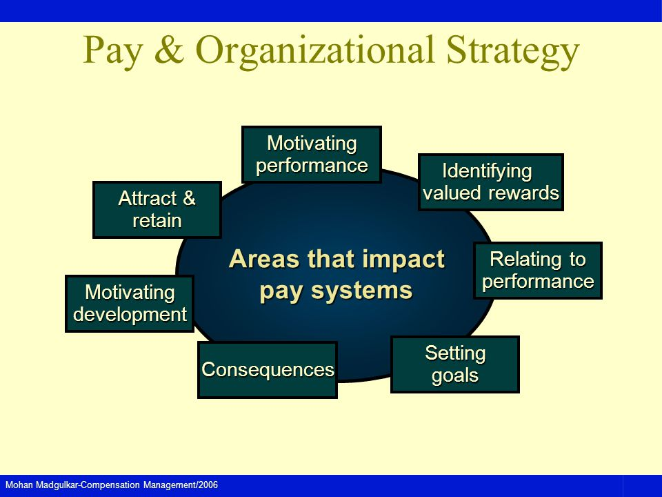 Mohan Madgulkar-Compensation Management/2006 Pay & Organizational Strategy Areas that impact pay systems Attract & retain Identifying valued rewards M