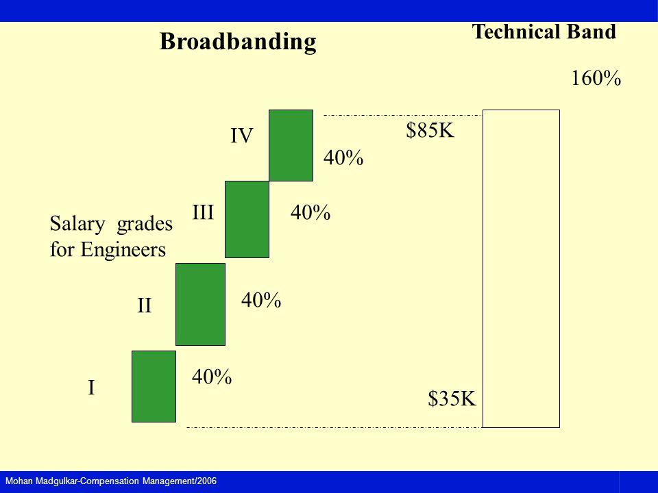Mohan Madgulkar-Compensation Management/2006 Technical Band 160% Broadbanding Salary grades for Engineers I II III IV $35K $85K 40%