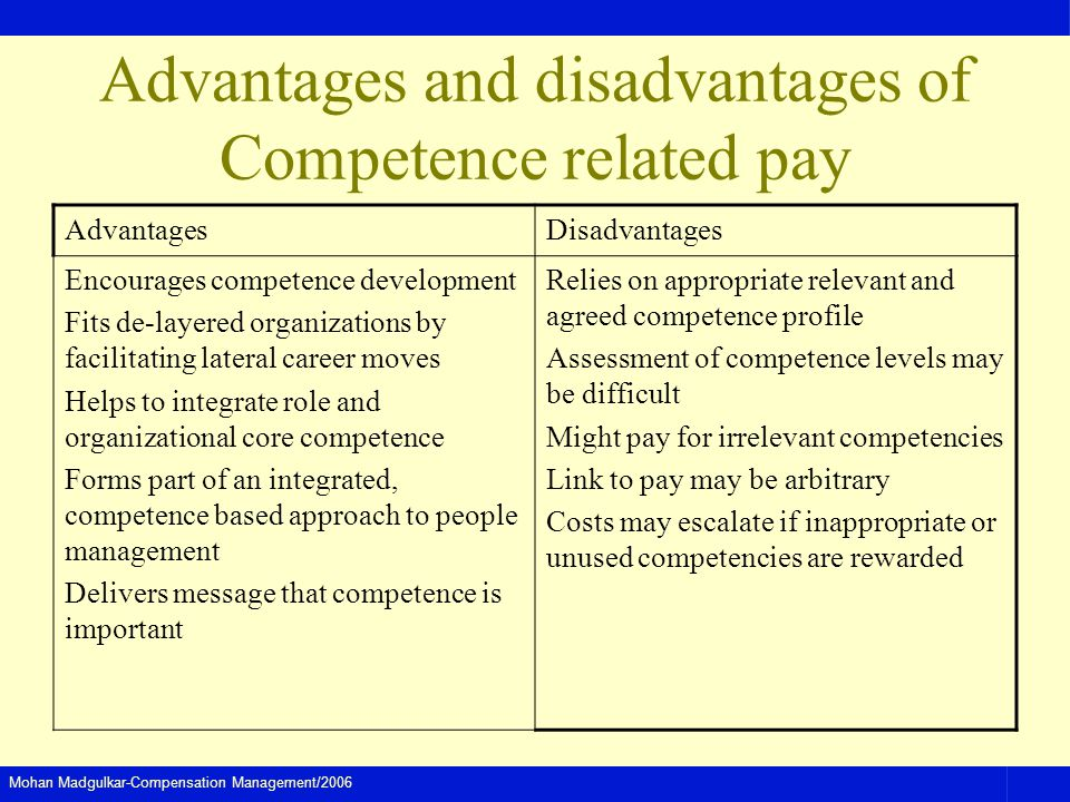 Mohan Madgulkar-Compensation Management/2006 Advantages and disadvantages of Competence related pay AdvantagesDisadvantages Encourages competence deve