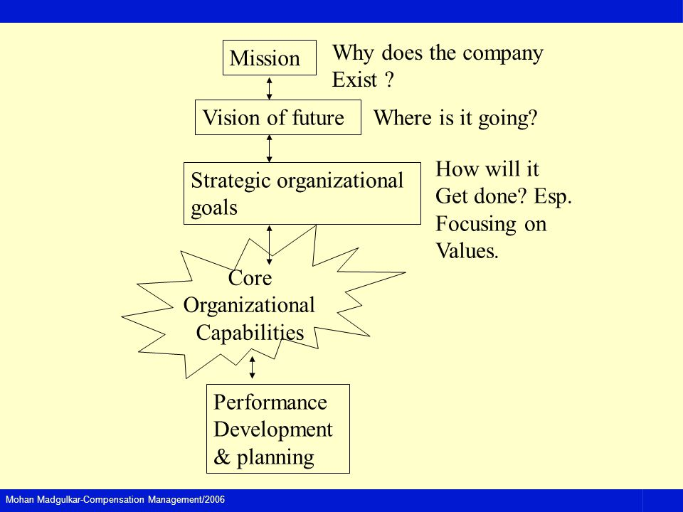 Mohan Madgulkar-Compensation Management/2006 Mission Why does the company Exist .