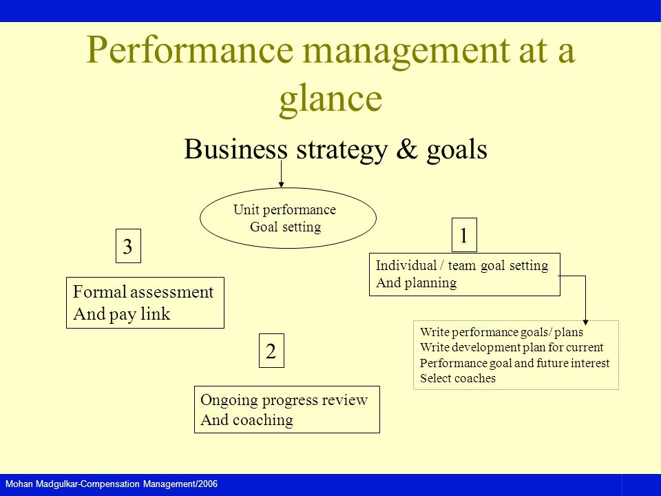 Mohan Madgulkar-Compensation Management/2006 Performance management at a glance Business strategy & goals Unit performance Goal setting Individual / team goal setting And planning Write performance goals/ plans Write development plan for current Performance goal and future interest Select coaches Ongoing progress review And coaching Formal assessment And pay link 1 2 3
