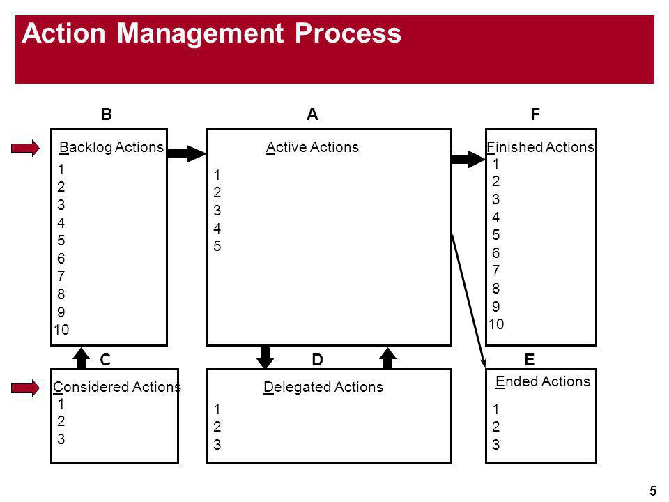 5 Action Management Process Active Actions 1234512345 A Delegated Actions 123123 D Finished Actions 1 2 3 4 5 6 7 8 9 10 F Ended Actions 123123 E Back