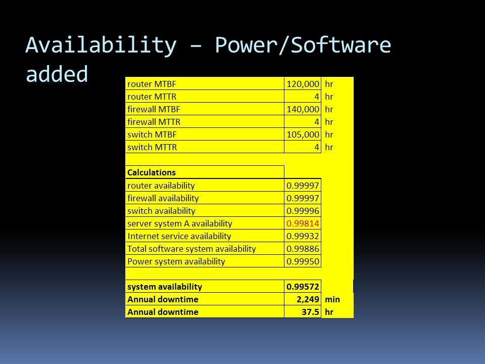 Availability – Power/Software added