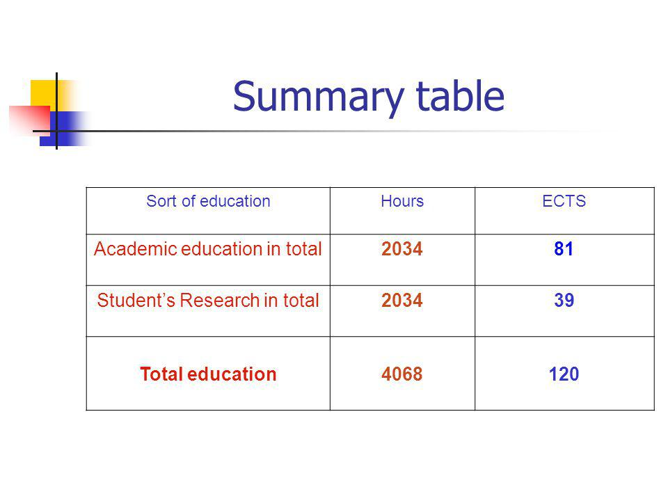Sort of educationHoursECTS Academic education in total Students Research in total Total education Summary table