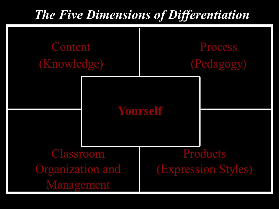 The Five Dimensions of Differentiation Yourself Content (Knowledge) Process (Pedagogy) Classroom Organization and Management Products (Expression Styles)