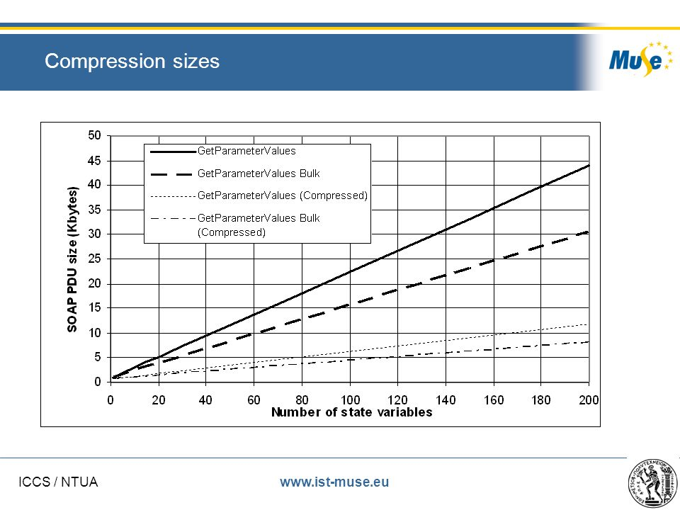 www.ist-muse.euICCS / NTUA Compression sizes