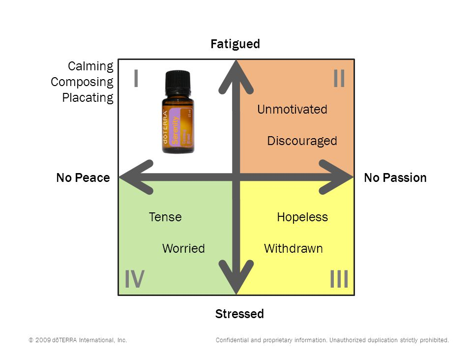 No PeaceNo Passion Stressed Fatigued Unmotivated Discouraged Tense Worried Hopeless Withdrawn III IIIIV © 2009 dōTERRA International, Inc. Confidentia