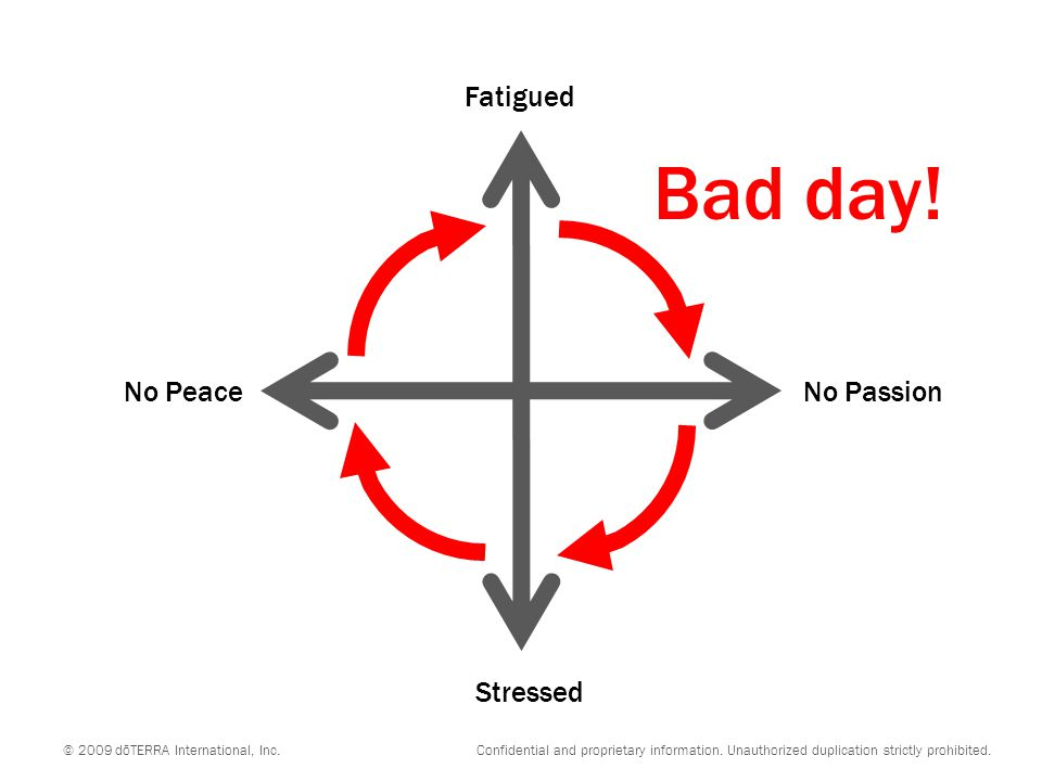 No PeaceNo Passion Stressed Fatigued Angry Impatient Unmotivated Discouraged Tense Worried Hopeless Withdrawn III IIIIV © 2009 dōTERRA International, Inc.