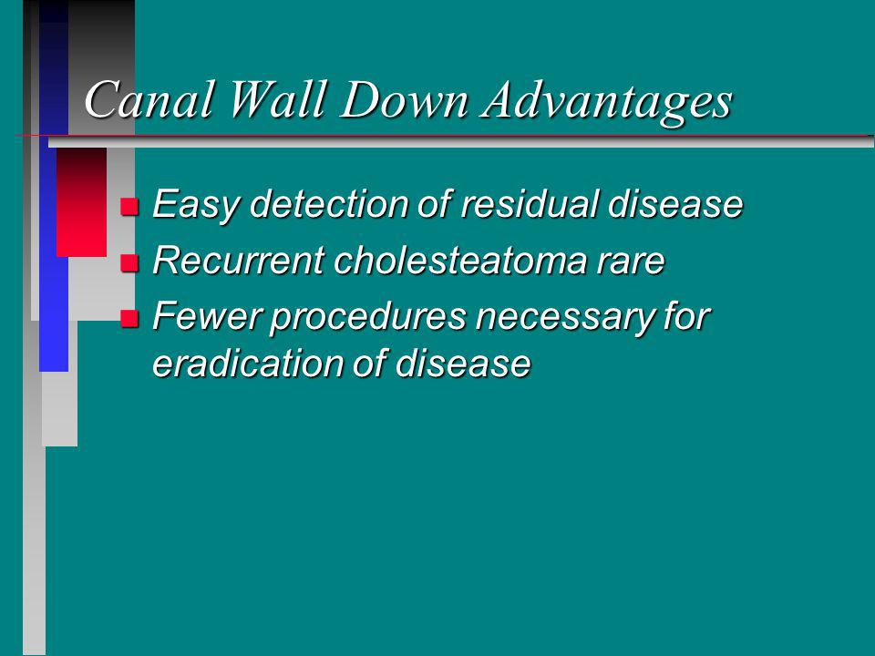 Canal Wall Down Advantages n Easy detection of residual disease n Recurrent cholesteatoma rare n Fewer procedures necessary for eradication of disease