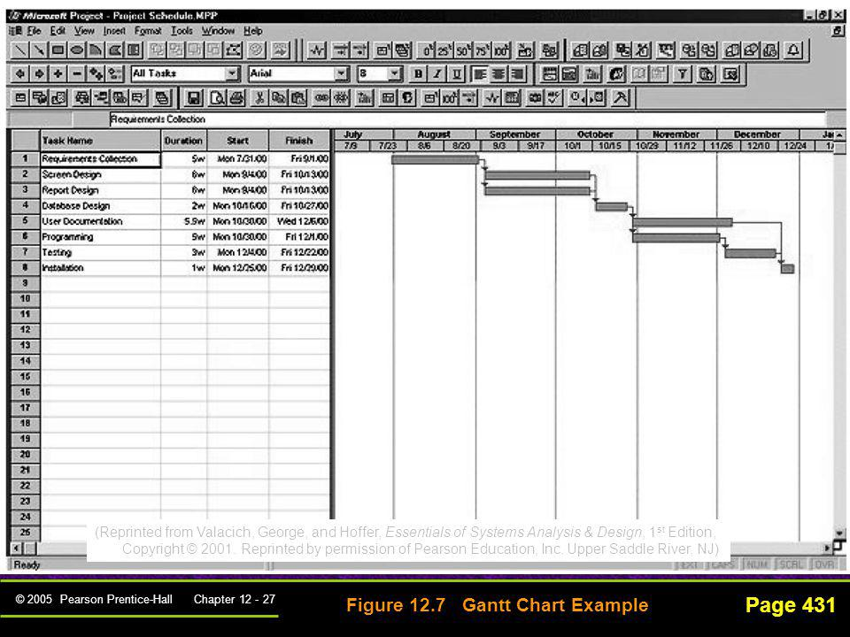 © 2005 Pearson Prentice-Hall Chapter 12 - 27 Page 431 Figure 12.7 Gantt Chart Example (Reprinted from Valacich, George, and Hoffer, Essentials of Syst