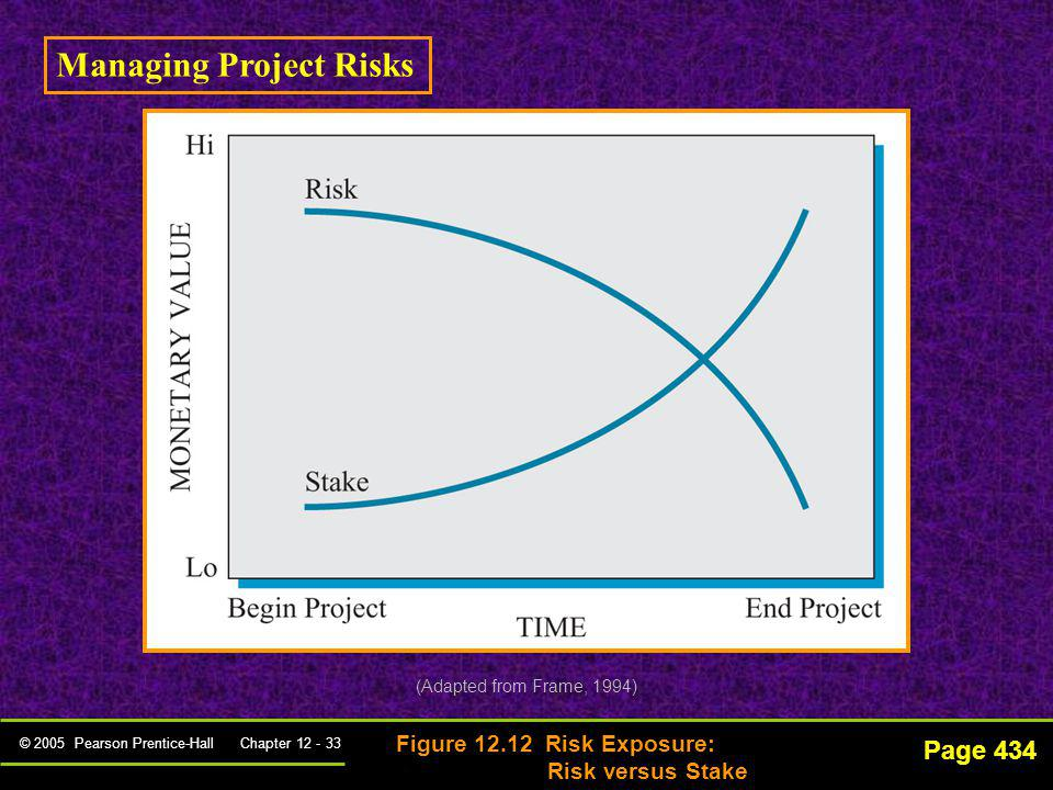 © 2005 Pearson Prentice-Hall Chapter 12 - 33 Page 434 Figure 12.12 Risk Exposure: Risk versus Stake (Adapted from Frame, 1994) Managing Project Risks