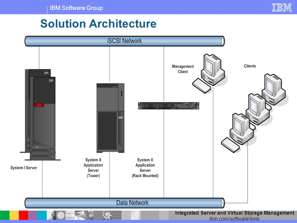IBM Software Group Integrated Server and Virtual Storage Management ibm.com/software/smb Solution Architecture
