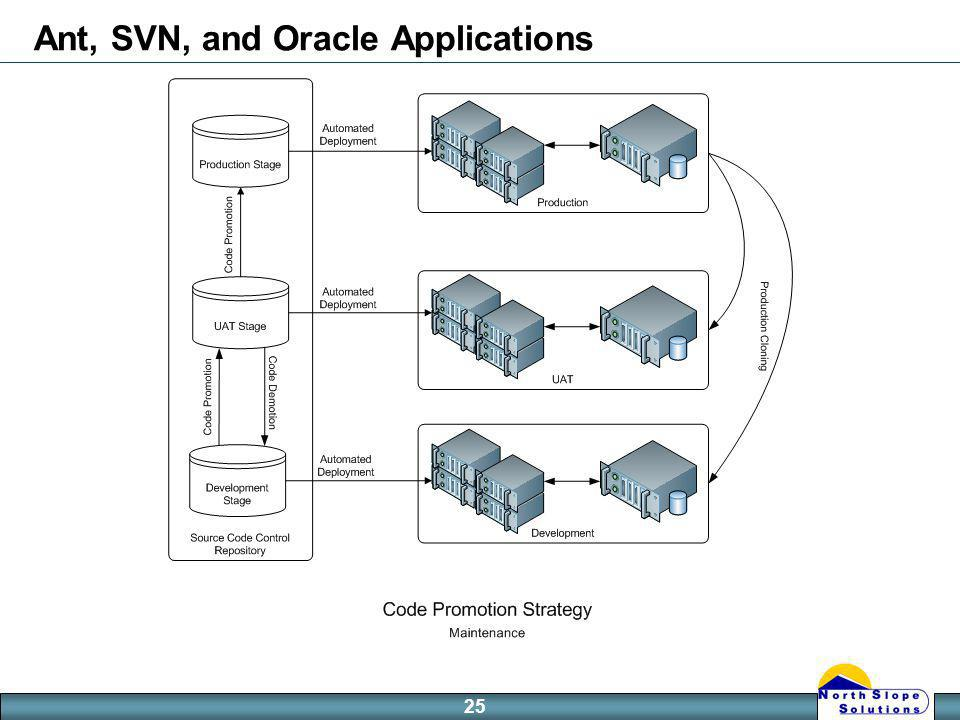 25 Ant, SVN, and Oracle Applications