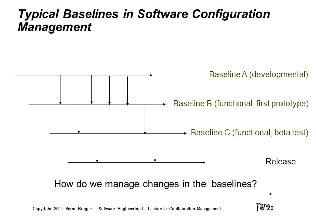 Copyright 2005 Bernd Brügge Software Engineering II, Lecture 2: Configuration Management 20 Typical Baselines in Software Configuration Management Rel