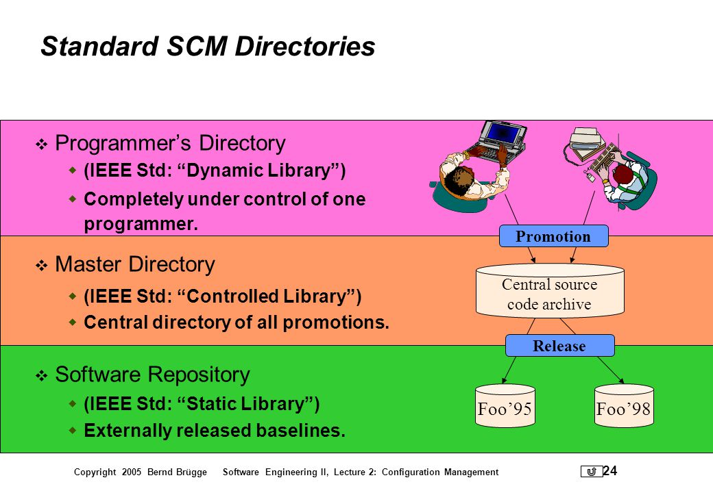 Copyright 2005 Bernd Brügge Software Engineering II, Lecture 2: Configuration Management 24 Foo95Foo98 Standard SCM Directories Programmers Directory