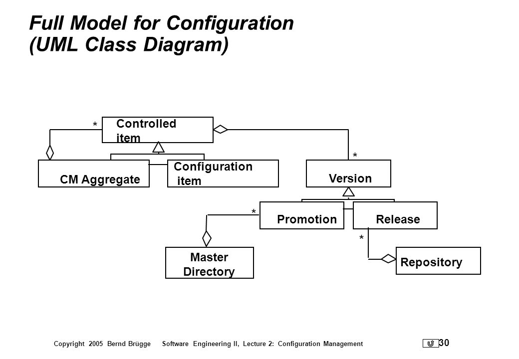 Copyright 2005 Bernd Brügge Software Engineering II, Lecture 2: Configuration Management 30 Full Model for Configuration (UML Class Diagram) Version *
