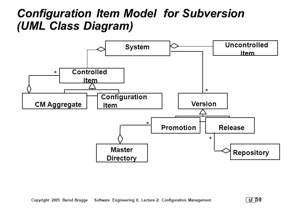 Copyright 2005 Bernd Brügge Software Engineering II, Lecture 2: Configuration Management 59 Configuration Item Model for Subversion (UML Class Diagram