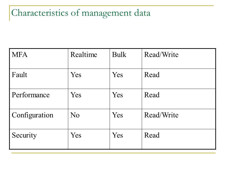 Characteristics of management data MFARealtimeBulkRead/Write FaultYes Read PerformanceYes Read ConfigurationNoYesRead/Write SecurityYes Read