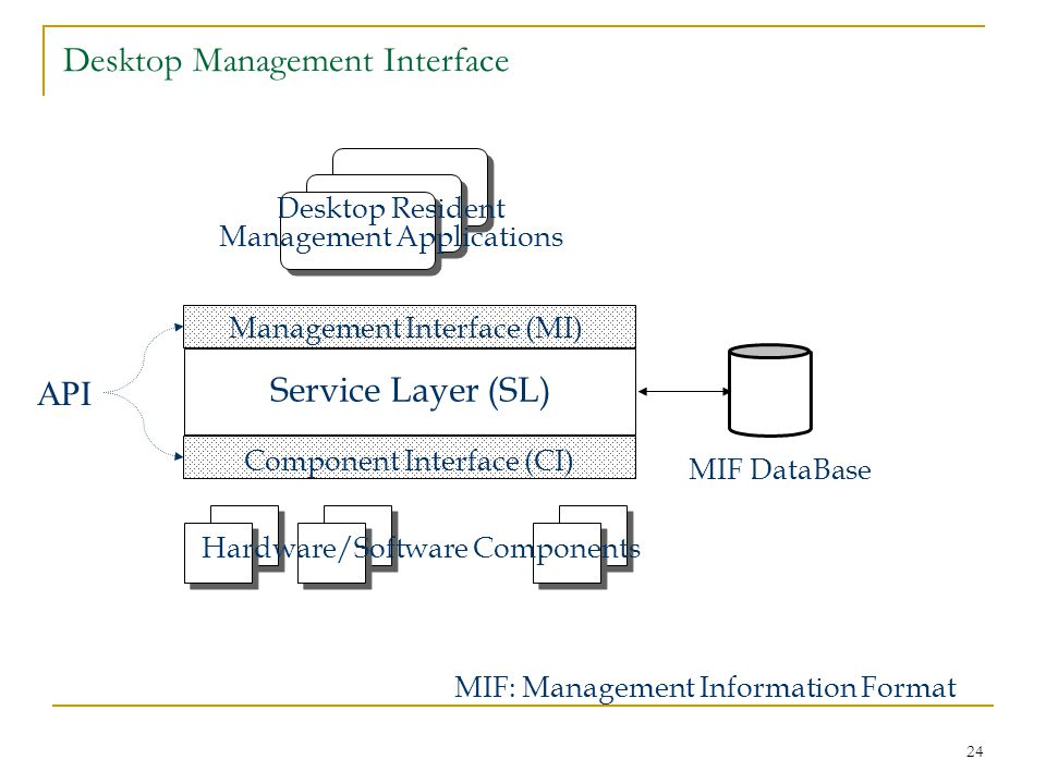 24 Desktop Management Interface Service Layer (SL) Management Interface (MI) Component Interface (CI) MIF DataBase MIF: Management Information Format Desktop Resident Management Applications Hardware/Software Components API