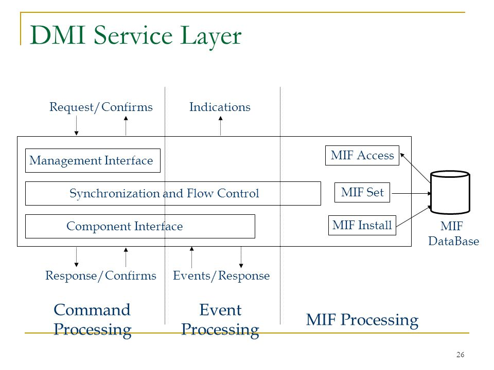 26 DMI Service Layer Synchronization and Flow Control Management Interface Component Interface MIF Access MIF Set MIF Install MIF DataBase Request/Confirms Response/ConfirmsEvents/Response Indications Command Processing Event Processing MIF Processing
