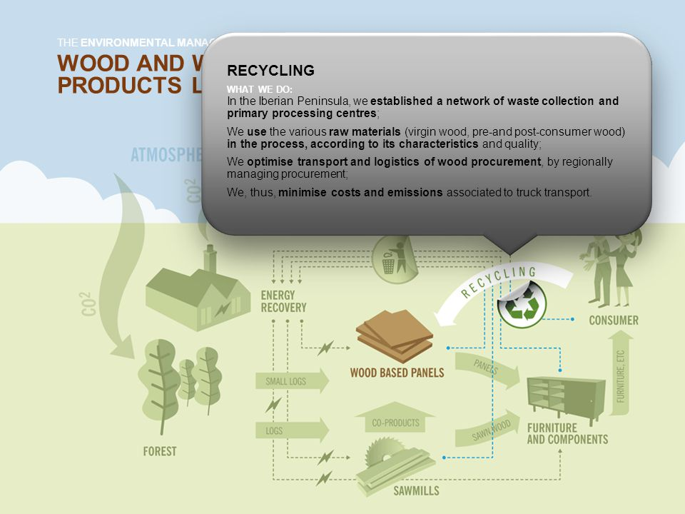 WOOD AND WOOD-BASED PRODUCTS LIFE CYCLE THE ENVIRONMENTAL MANAGEMENT AT SONAE INDÚSTRIA RECYCLING WHAT WE DO: In the Iberian Peninsula, we established a network of waste collection and primary processing centres; We use the various raw materials (virgin wood, pre-and post-consumer wood) in the process, according to its characteristics and quality; We optimise transport and logistics of wood procurement, by regionally managing procurement; We, thus, minimise costs and emissions associated to truck transport.