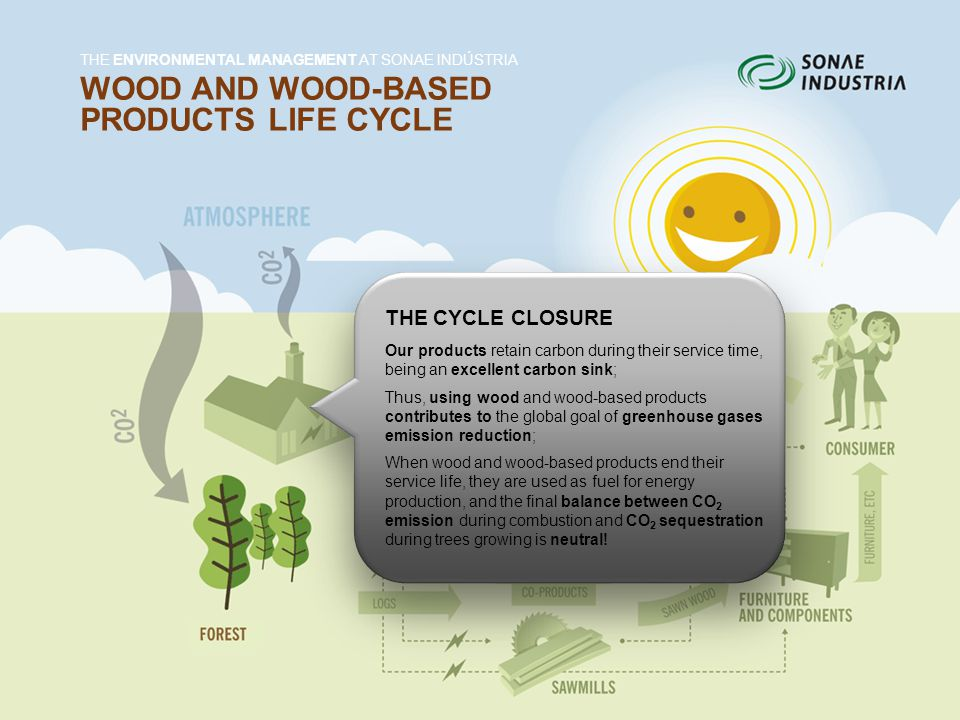 WOOD AND WOOD-BASED PRODUCTS LIFE CYCLE THE ENVIRONMENTAL MANAGEMENT AT SONAE INDÚSTRIA THE CYCLE CLOSURE Our products retain carbon during their service time, being an excellent carbon sink; Thus, using wood and wood-based products contributes to the global goal of greenhouse gases emission reduction; When wood and wood-based products end their service life, they are used as fuel for energy production, and the final balance between CO 2 emission during combustion and CO 2 sequestration during trees growing is neutral!